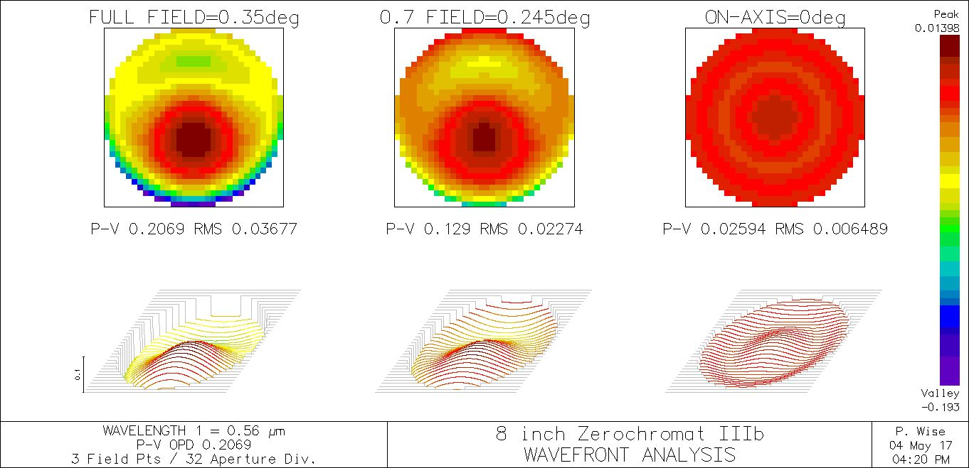 8 inch Wavefront analysis