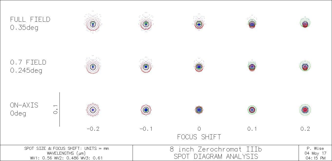 8 inch spot diagram